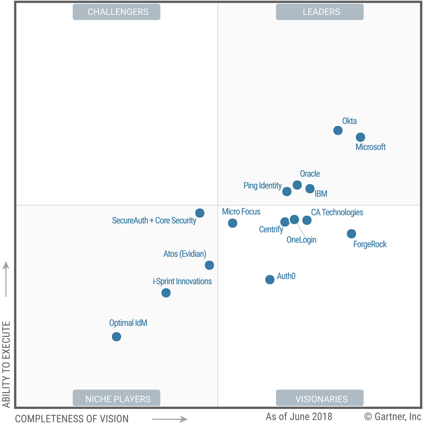 Microsoft nommé leader du Magic Quadrant 2018 sur l'Access