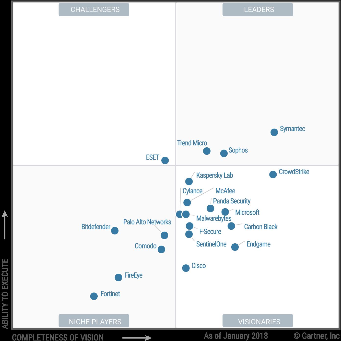 Microsoft visionnaire du Magic Quadrant 2018 sur les plateformes