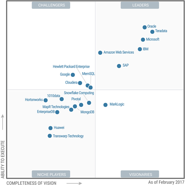 Microsoft Est Leader Du Magic Quadrant Pour Data